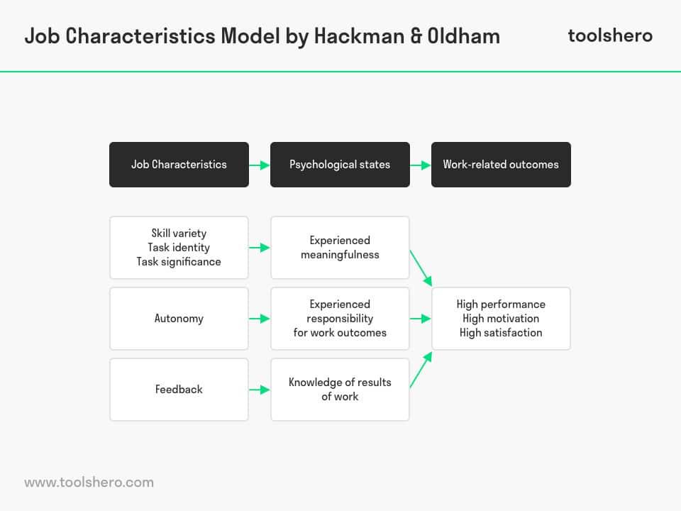 Job Characteristics Model (JCM) - Employee Motivation - ToolsHero