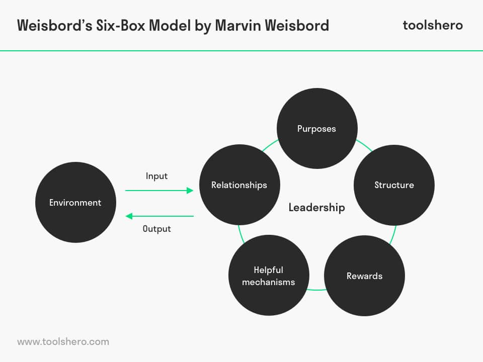 Marvin Weisbord Six Box Model - ToolsHero
