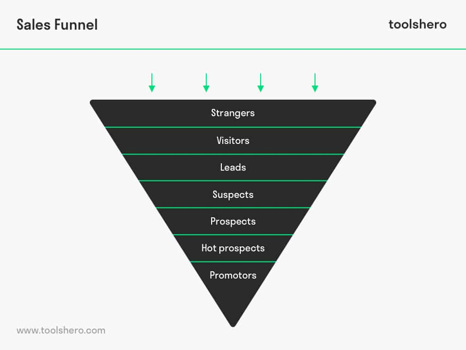 Sales Funnel Stages - ToolsHero