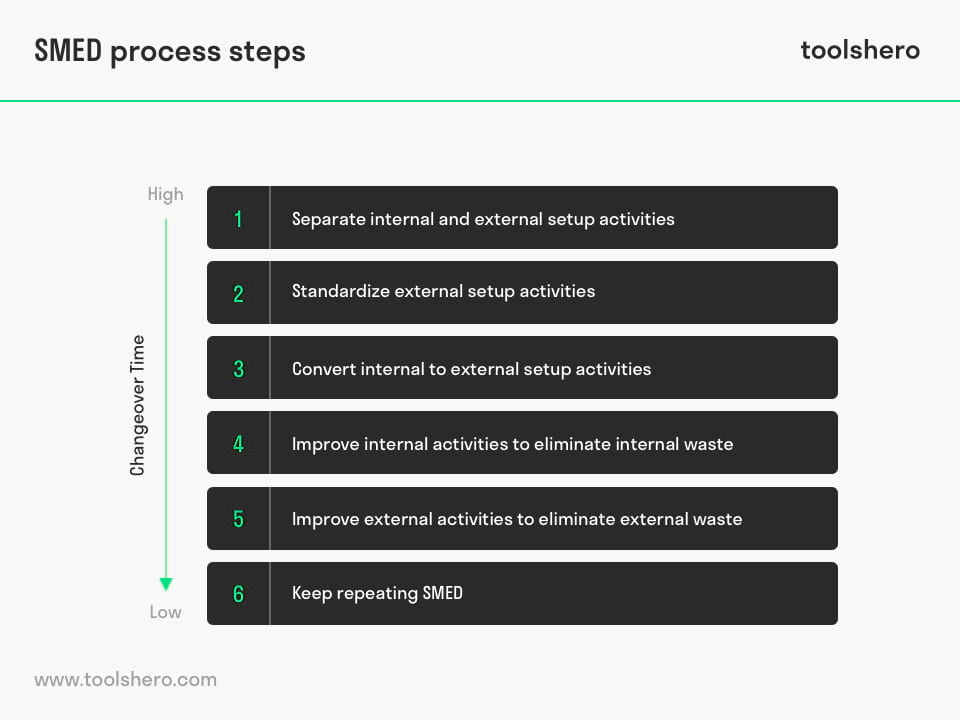 SMED Process steps - ToolsHero