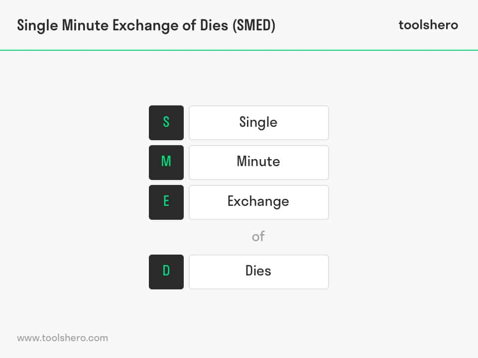 SMED (Single Minute Exchange of Dies) - ToolsHero