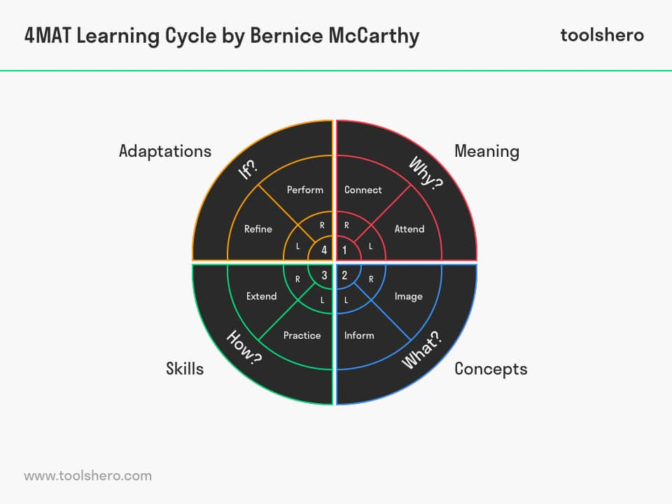 4MAT Learning Cycle Model - ToolsHero