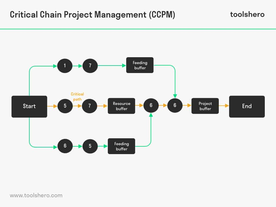 Critical Chain Project Management (CCPM) - ToolsHero