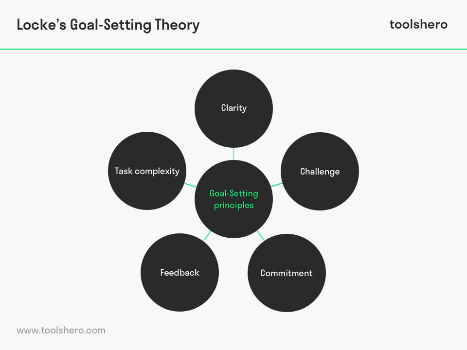 Locke's Goal-Setting Theory - Toolshero