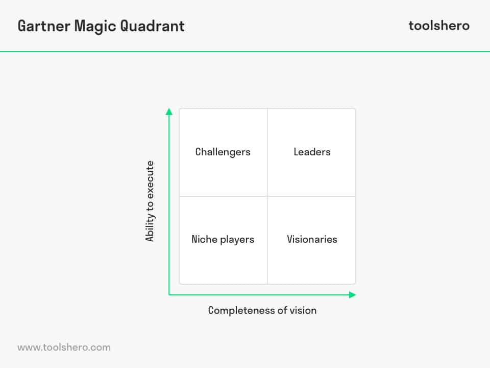 Gartner Magic Quadrant model - ToolsHero