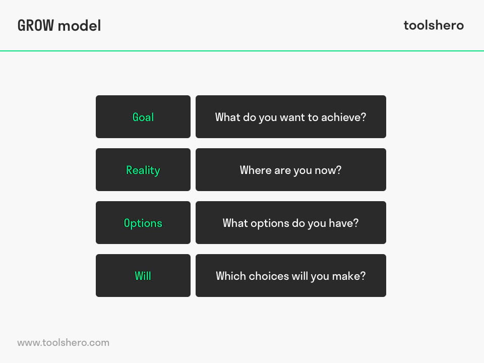 GROW Coaching model - ToolsHero