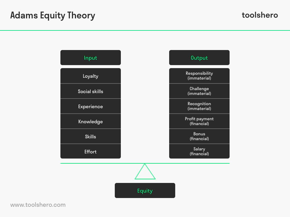 John Adams Equity Theory - ToolsHero