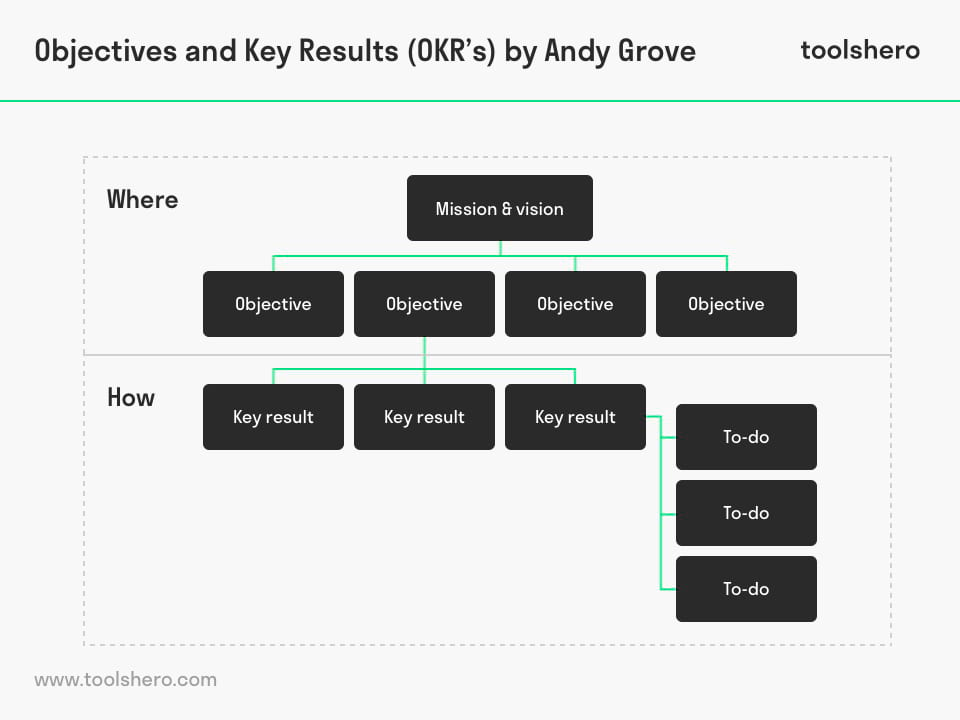 Objectives and Key Results (OKR) - ToolsHero