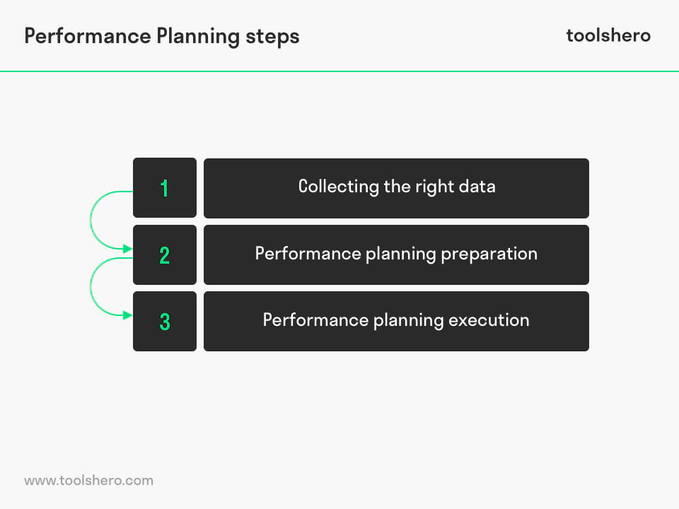 Performance Planning Steps - ToolsHero