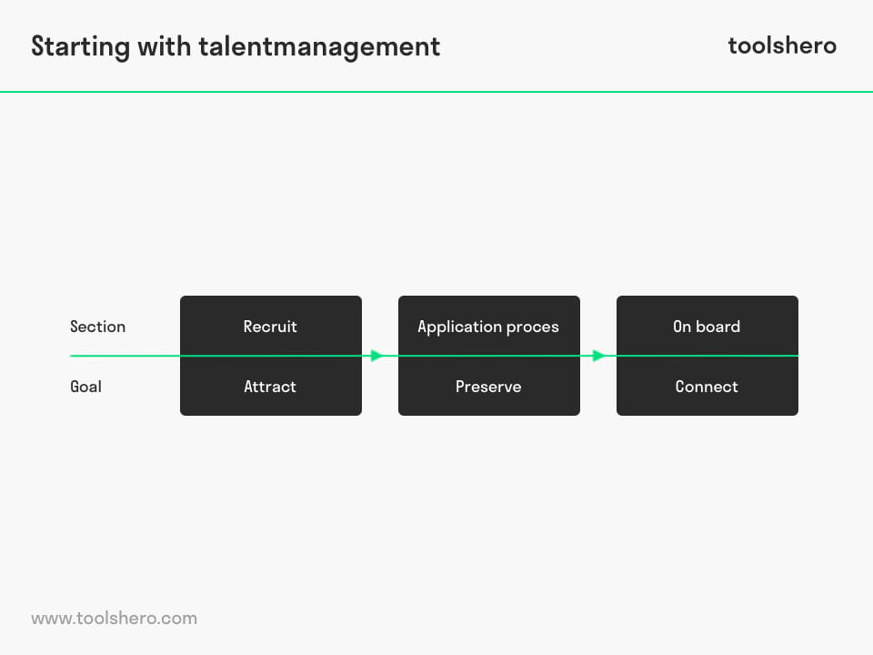 Talent Management steps - ToolsHero
