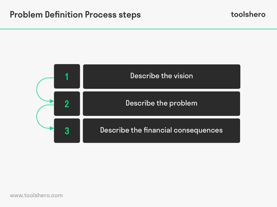the problem definition process - ToolsHero