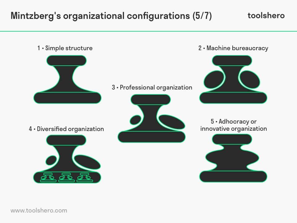 Mintzberg Organizational Configurations types - ToolsHero