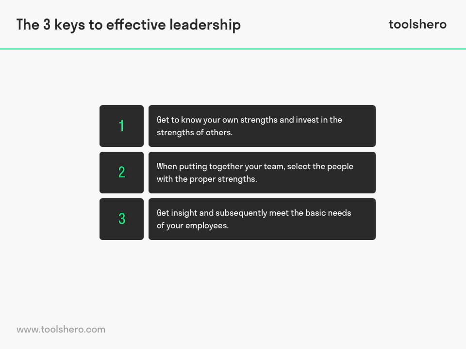 Key elements of Strengths Based Leadership - ToolsHero
