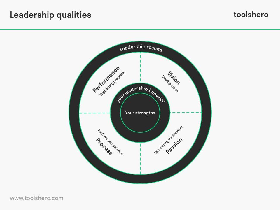 Strengths Based Leadership qualities - ToolsHero