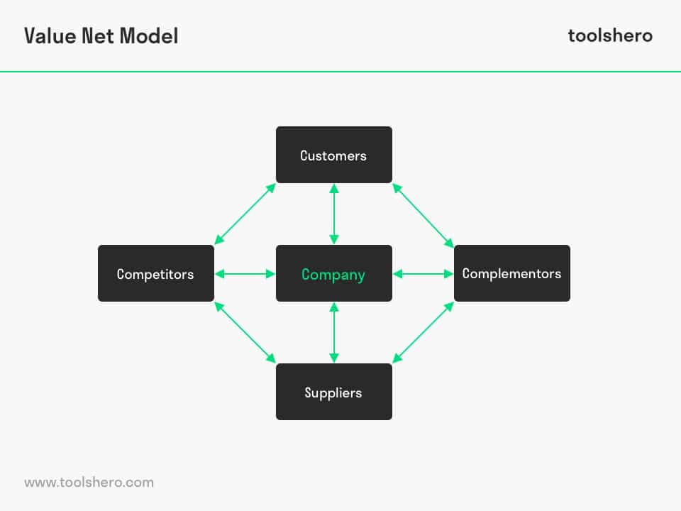 Value Net Model - ToolsHero