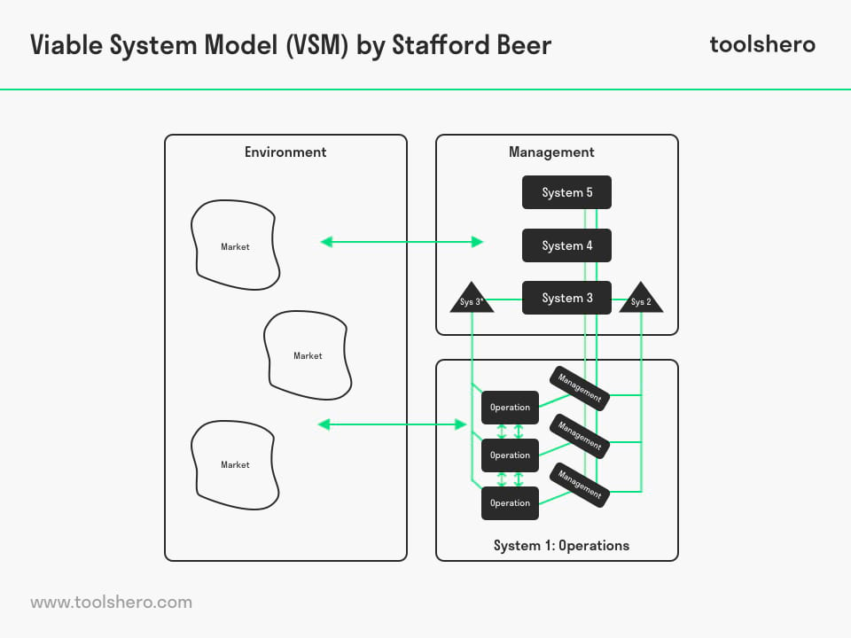 Viable System Model (VSM) - ToolsHero