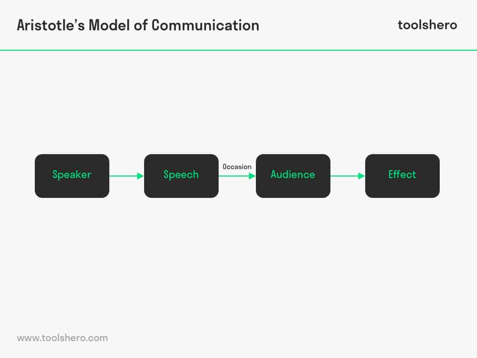 Aristotle model of communication - ToolsHero