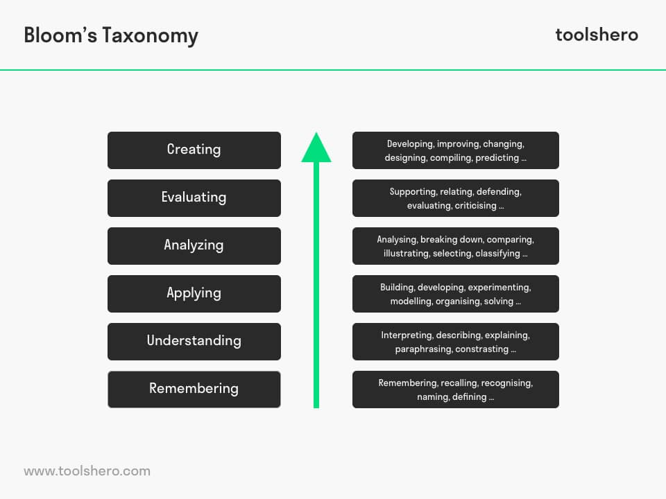Bloom's Taxonomy Levels - ToolsHero