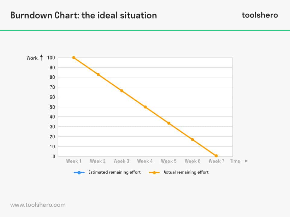 burndown chart example 1 - ToolsHero