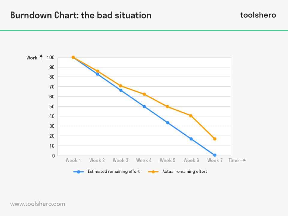 burndown chart example 3 - ToolsHero