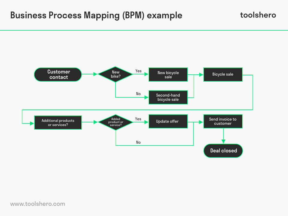 Business Process Mapping example - toolshero