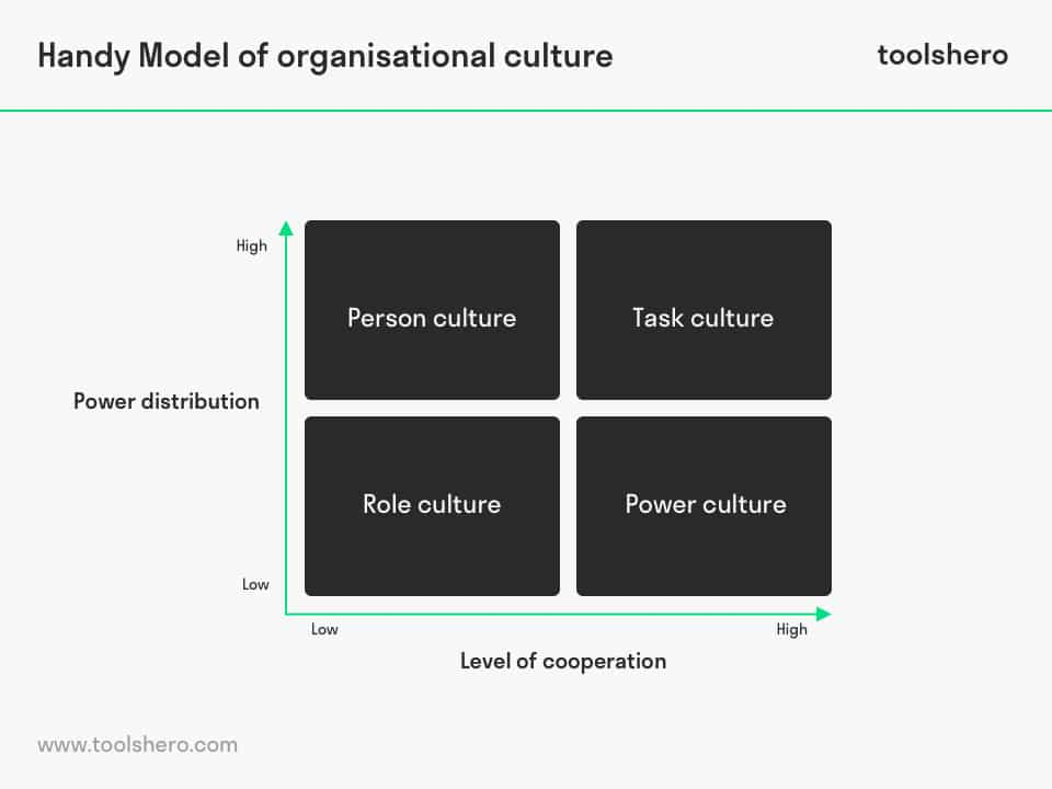Handy Model of Organisational Culture - ToolsHero