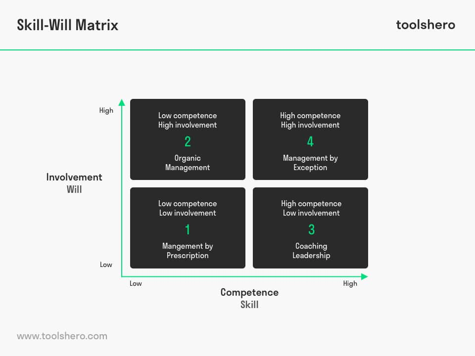 Skill Will Matrix, a powerful leadership tool | ToolsHero
