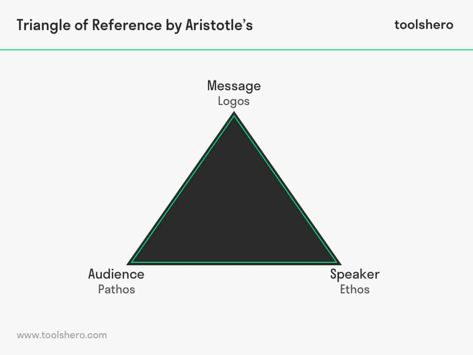 The Rhetorical Triangle by Aristotle - ToolsHero