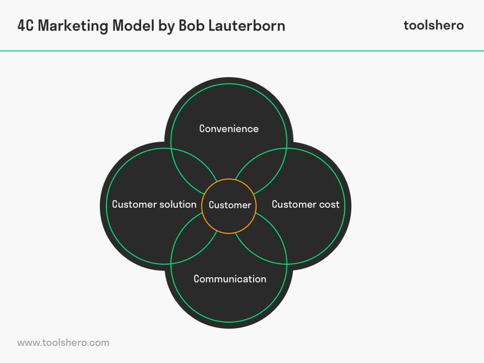 4c model of marketing mix - toolshero