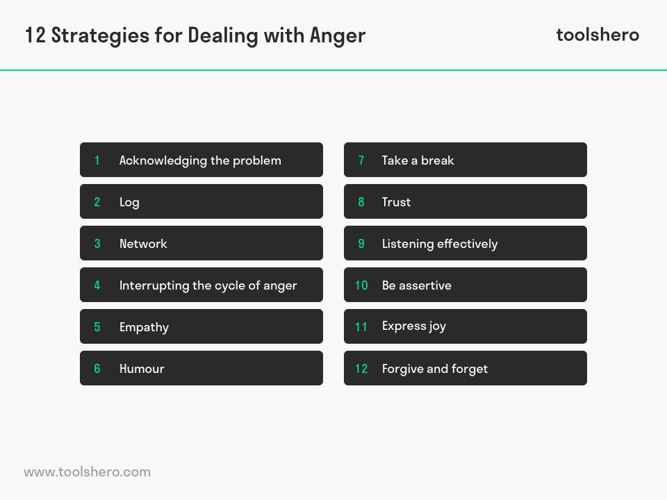 Anger management 12 strategies - toolshero