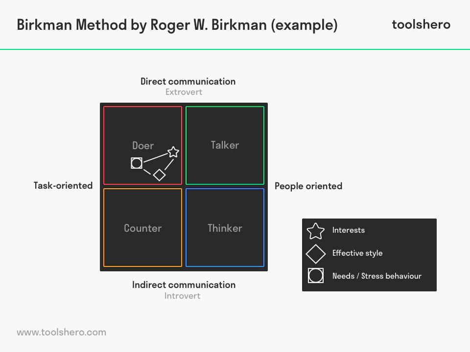 Birkman Method example - toolshero
