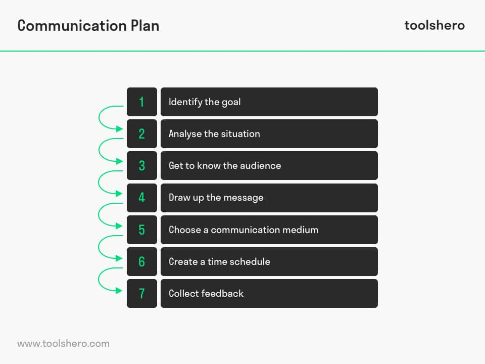 Communciation plan template - toolshero