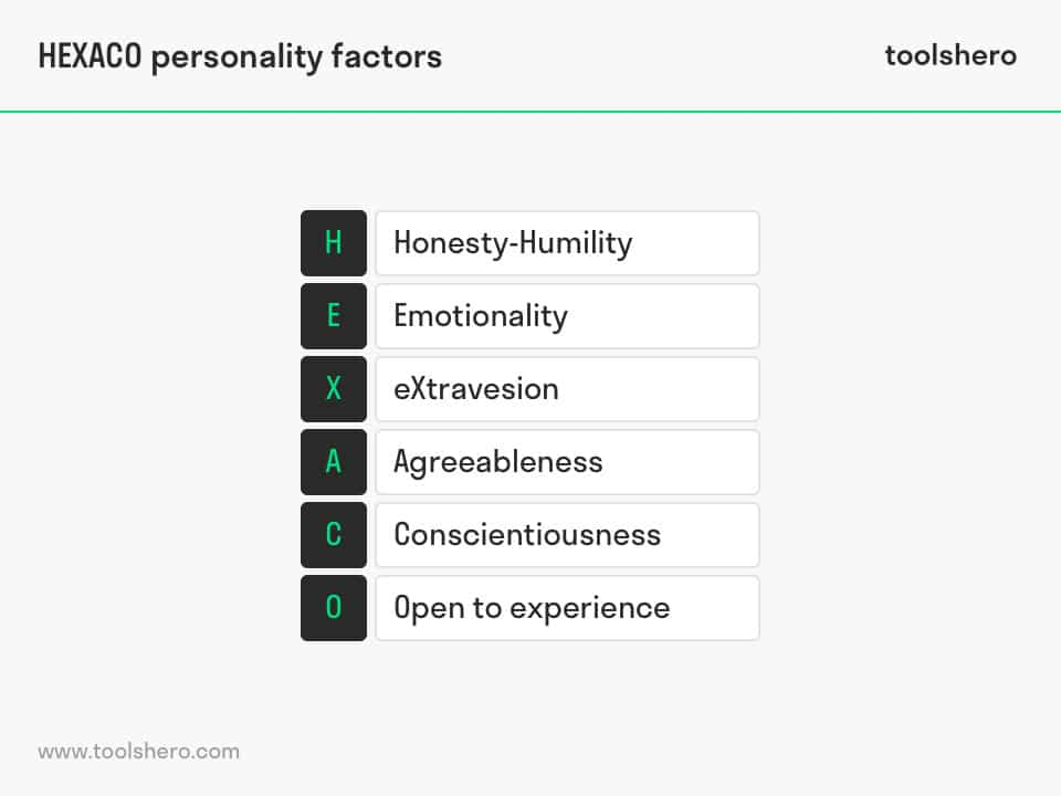 HEXACO Personality Test - toolshero