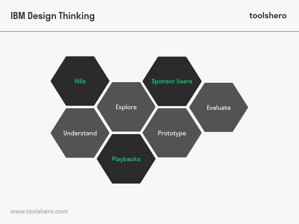 IBM Design Thinking Model - toolshero