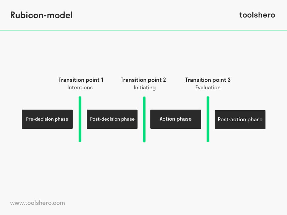 Rubicon Model of Action Phases - ToolsHero