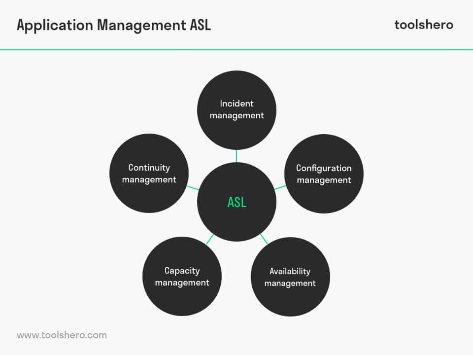 Application Management ASL - toolshero