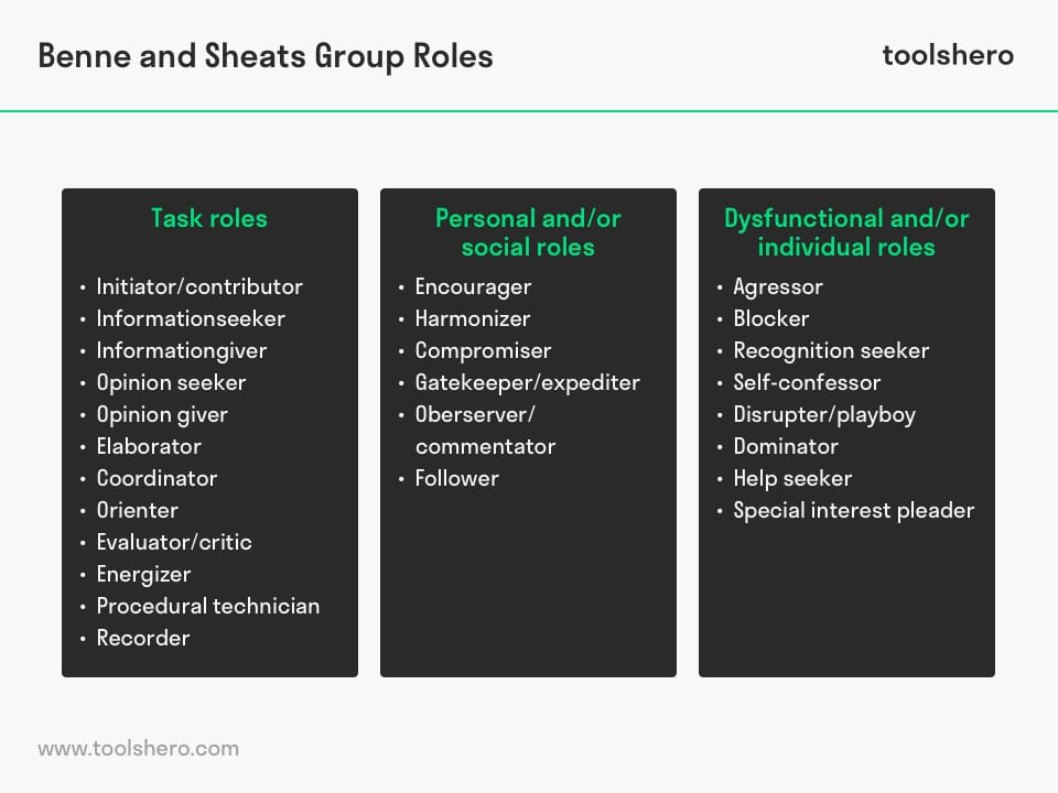 Benne and sheats group roles - toolshero