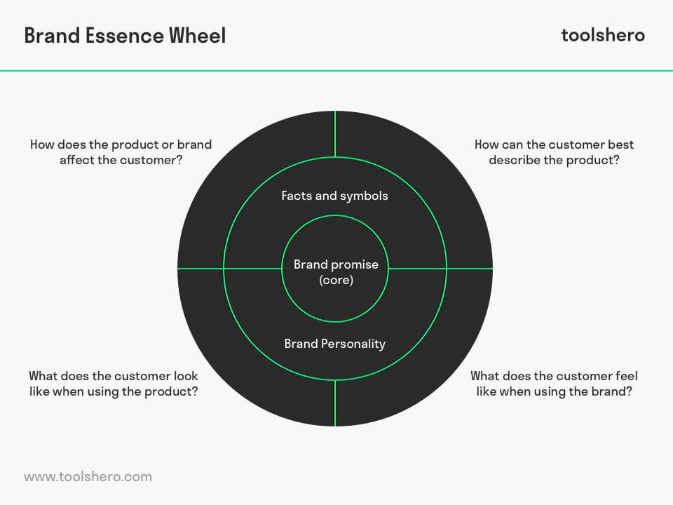 Brand essence wheel model - toolshero