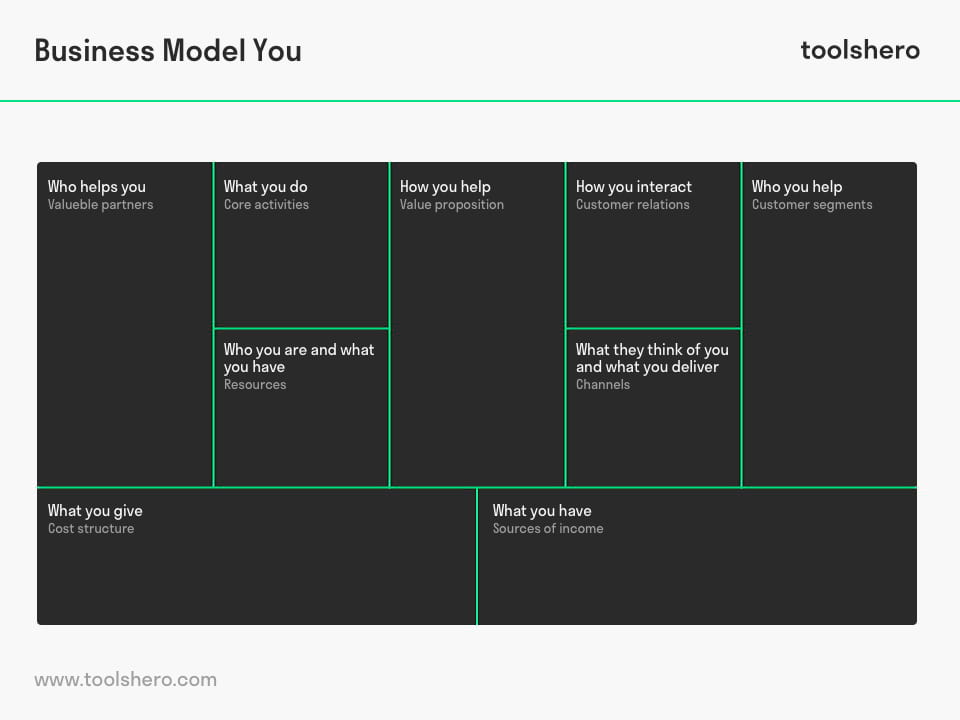 Business Model You Canvas - toolshero