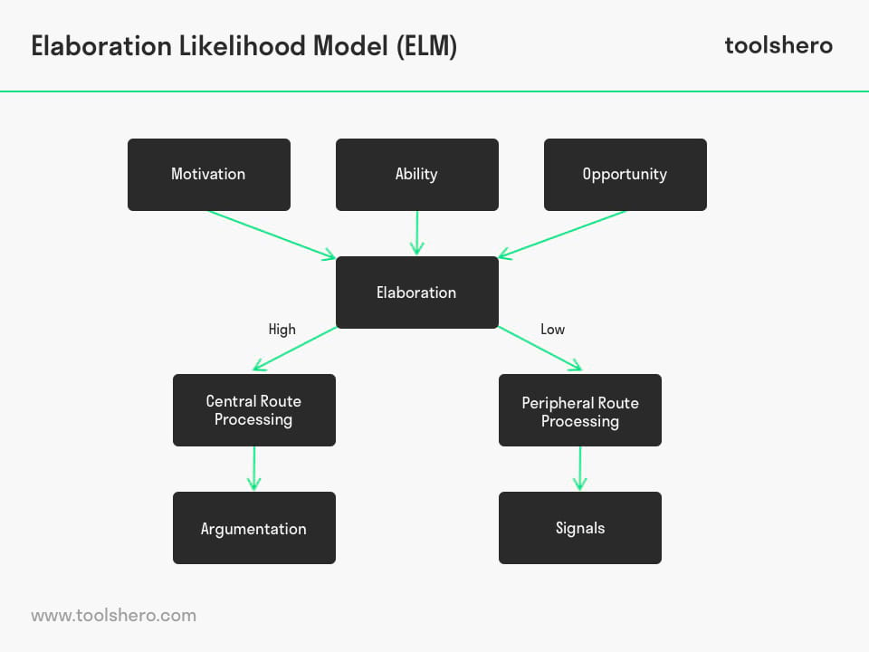 Elaboration Likelihood Model (ELM) - toolshero