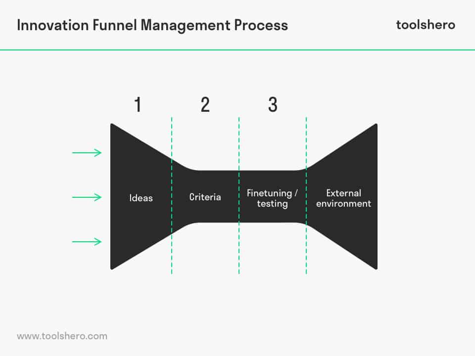 Innovation Funnel process - toolshero