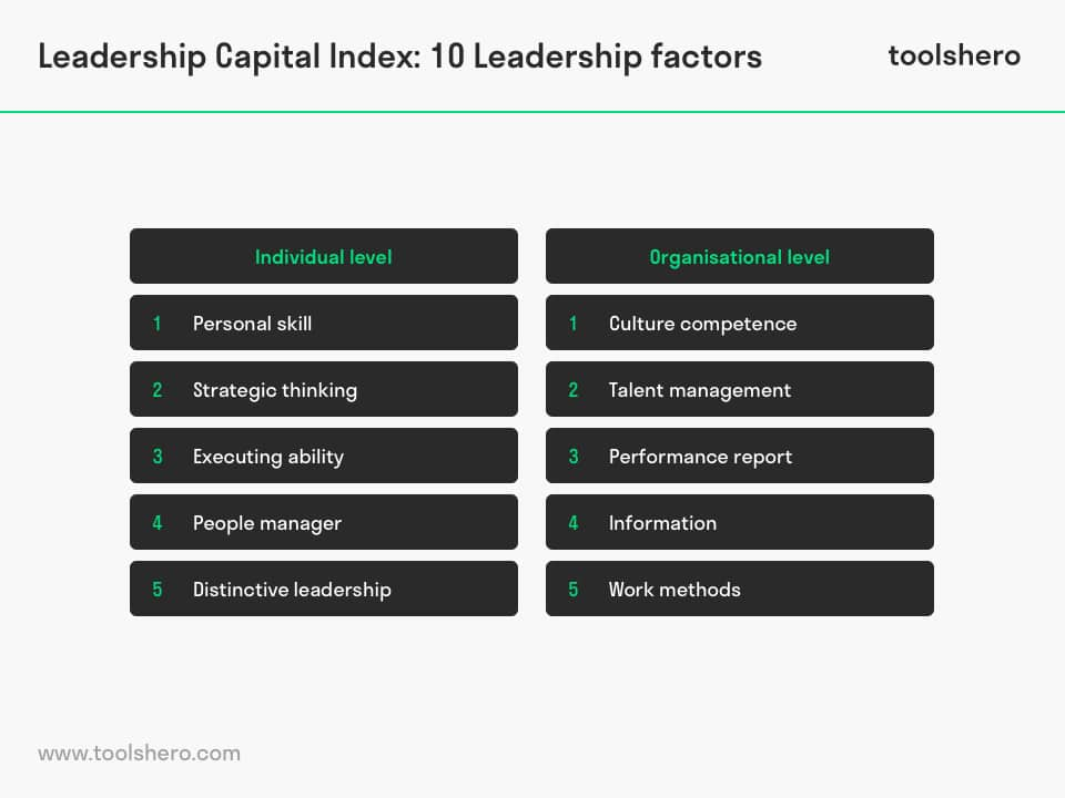 Leadership capital index factors - toolshero