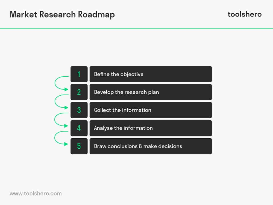 Market Research Process and Roadmap - toolshero