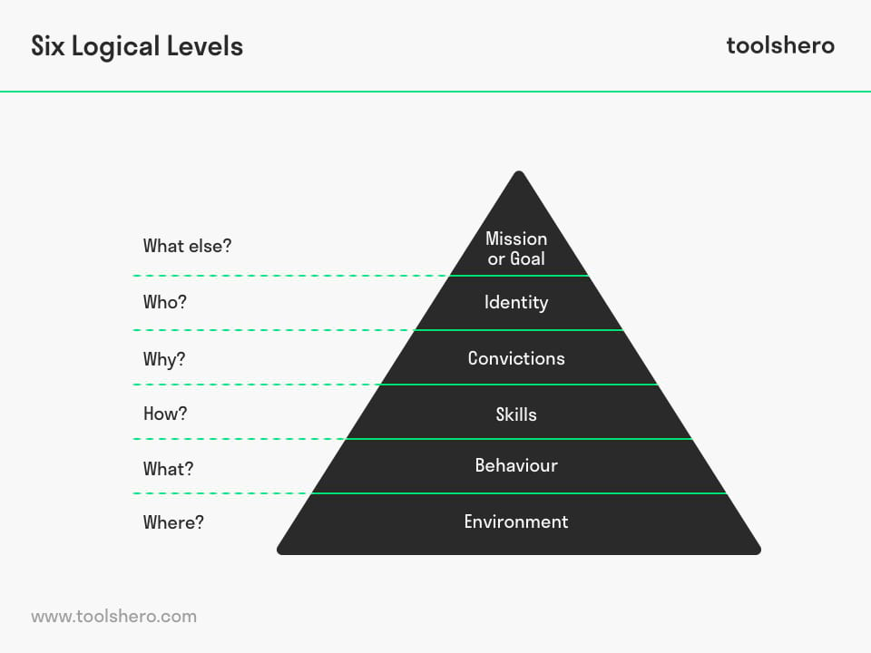 Six Logical Levels - toolshero