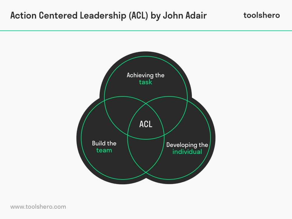 Action centered leadership (acl) - three cirle model - toolshero