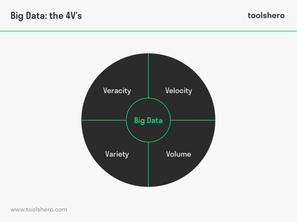Big data 4 V's - toolshero