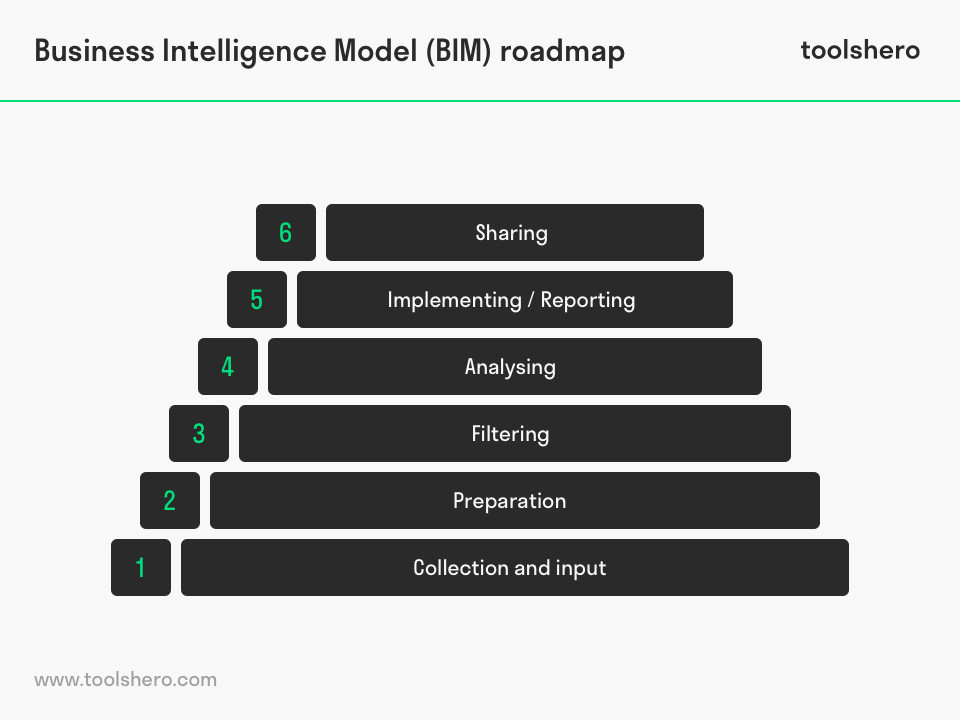 Business Intelligence Model (BIM), a powerful strategy tool ... on road map presentation, road map plan action, road map to small business,