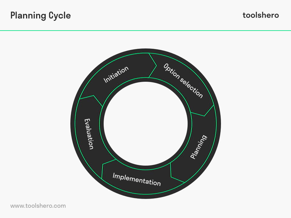 Project planning cycle components - toolshero