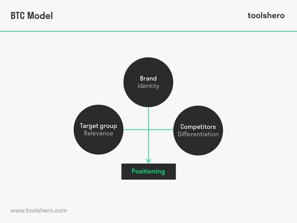 BTC model Riezebos & van der Grinten - toolshero