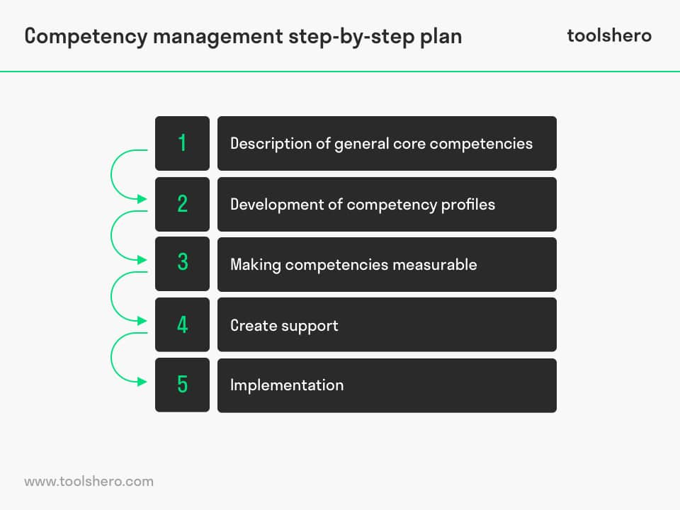 Competency management steps - toolshero